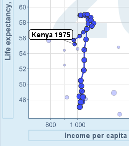 Life Expectancy vs GDP, Kenya, Gapminder.org