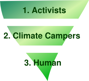 Three levels of abstraction in perception of climate campers